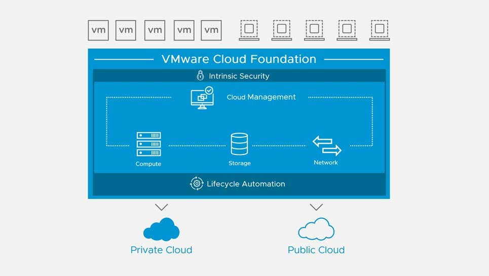 VMware Cloud Foundation Software Stack