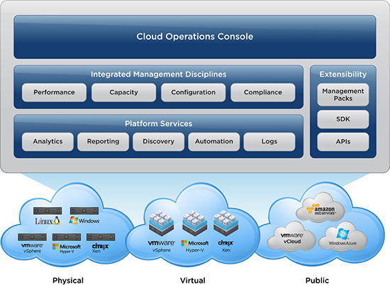 Intelligent operations management from apps to storage - for vSphere and physical hardware, for businesses of all sizes.