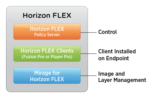Horizon FLEX serves end users while maintaining security and control.
