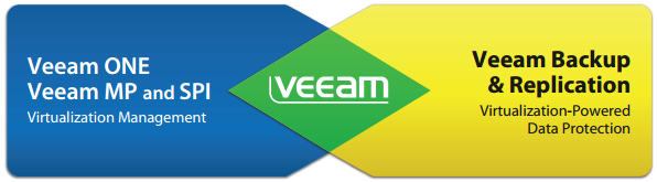 Veeam Software develops innovative products for virtual infrastructure