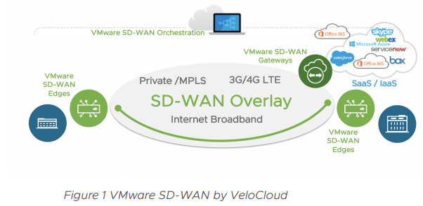 VMware SD-WAN by VeloCloud