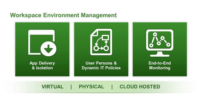 Figure 4. Horizon 7 provides complete Workspace Environment Management